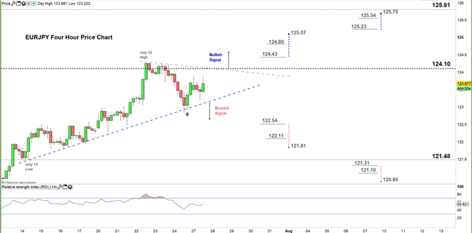 EURJPY four hour price chart 27-07-2020