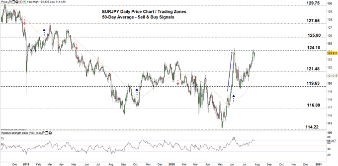 EURJPY daily price chart 27-07-20 zoomed out
