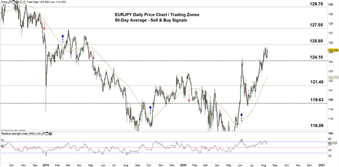 EURJPY daily price chart 12-08-20 zoomed out