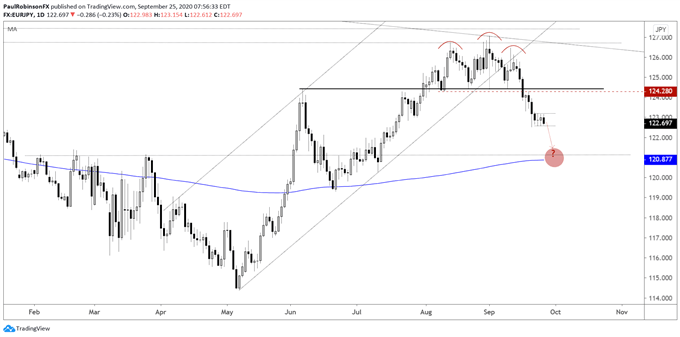EUR/JPY daily chart