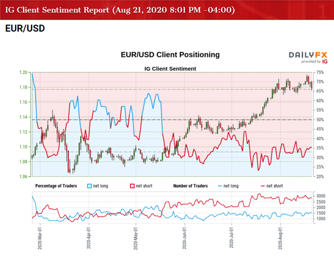 Imag of IG Client Sentiment for EUR/USD rate