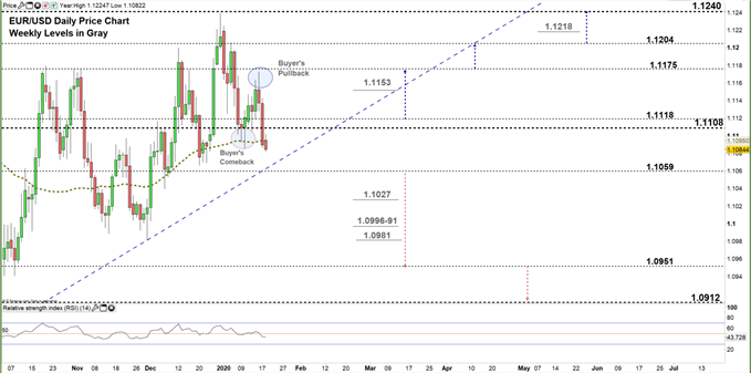 EURUSD Daily price chart 20-01-20 zoomed in