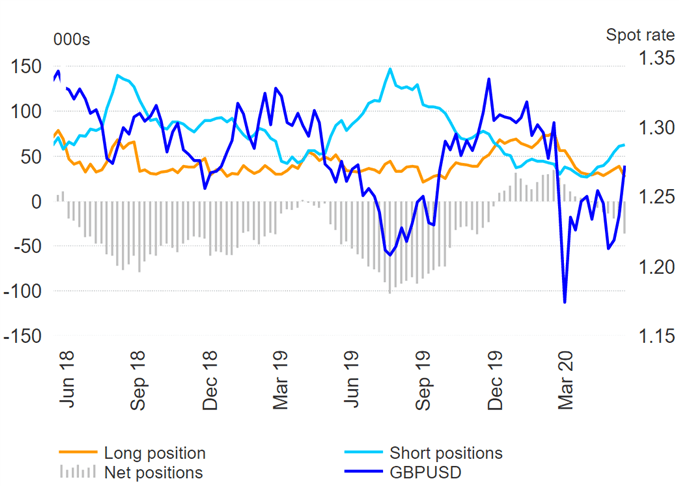 EUR/USD Bulls Boosted, US Dollar Shorts Ease Despite DXY Sell-Off - COT Report