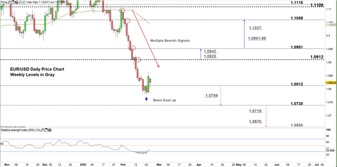 EURUSD Daily price chart 24-02-20 zoomed in