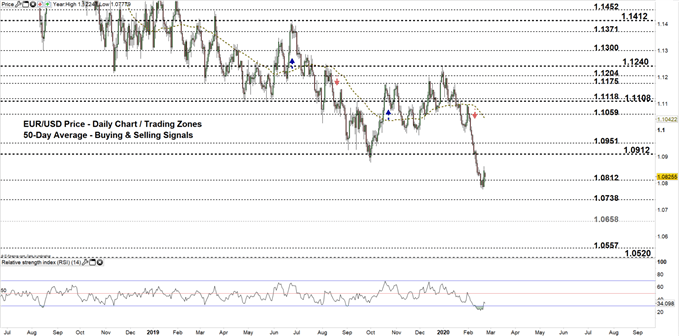 EURUSD Daily price chart 24-02-20 zoomed out