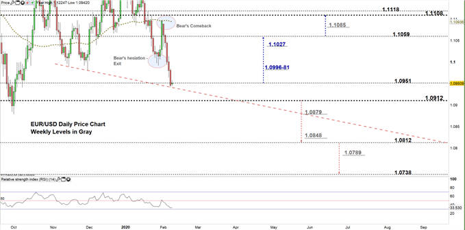 EURUSD Daily price chart 10-02-20 zoomed in