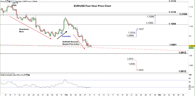EURUSD Four Hour price chart 10-02-20