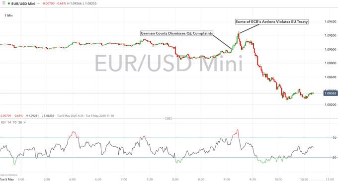 EUR/USD Hit as Germany Rules That ECB Actions are Against EU Treaty