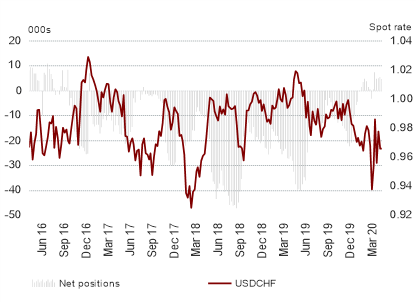 EUR/USD Longs Rise as US Dollar Selling Continues - COT Report