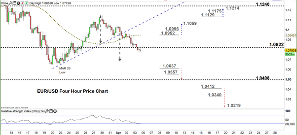 EUR/USD Four Hour Price Chart