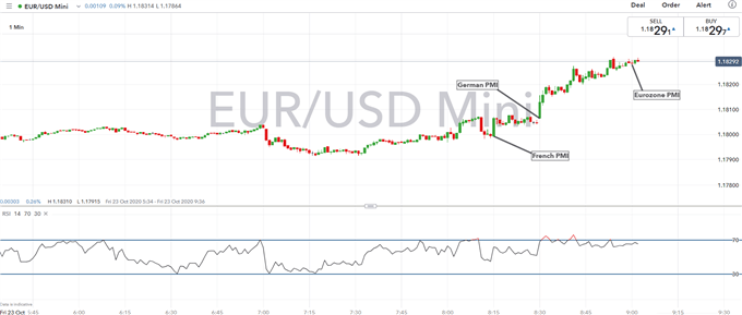 EUR/USD Outlook: Robust Manufacturing Sector Pushes Euro Higher
