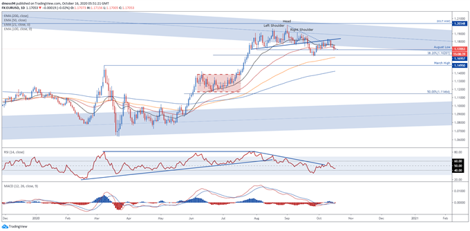 EUR/USD Outlook: Vulnerable to Further Losses on Muted Inflation