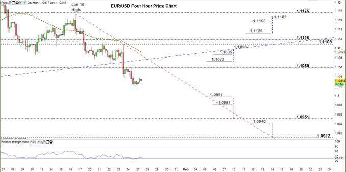 EURUSD Four Hour price chart 27-01-20