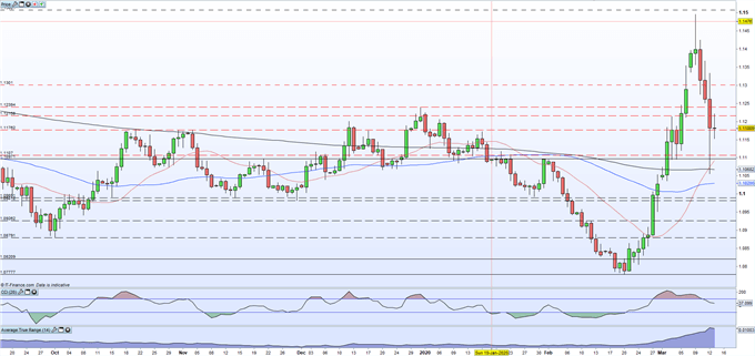 EUR/USD Price Action Currently Battling a Bearish Trend, Bond Yields Remain Elevated