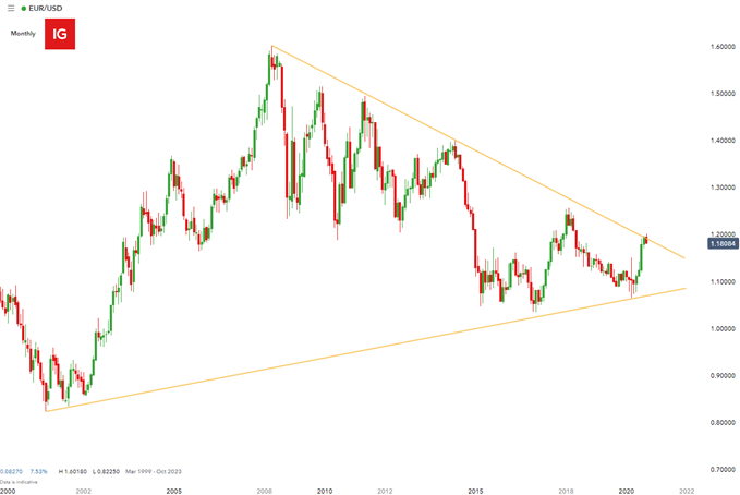 EUR/USD Monthly chart showing symmetrical triangle