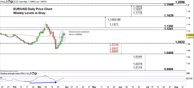 EURUSD Daily price chart 30-03-20 zoomed in