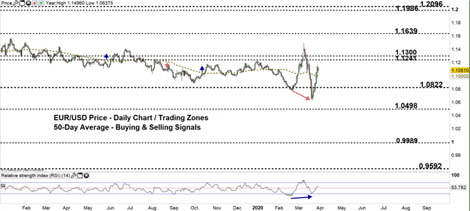 EURUSD Daily price chart 30-03-20 zoomed out