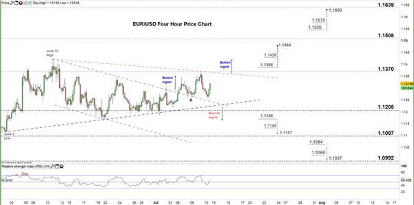 EUR/USD Price Forecast: Bullish Momentum Still in Place