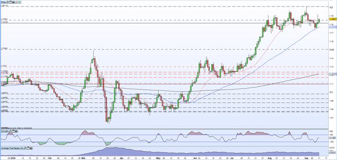 EUR/USD Price Outlook - A Fresh 30-Month High May Prove Difficult