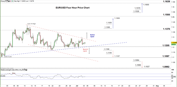 EURUSD Four Hour price chart 03-07-20