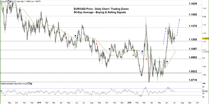 EURUSD Daily price chart 03-07-20 zoomed out