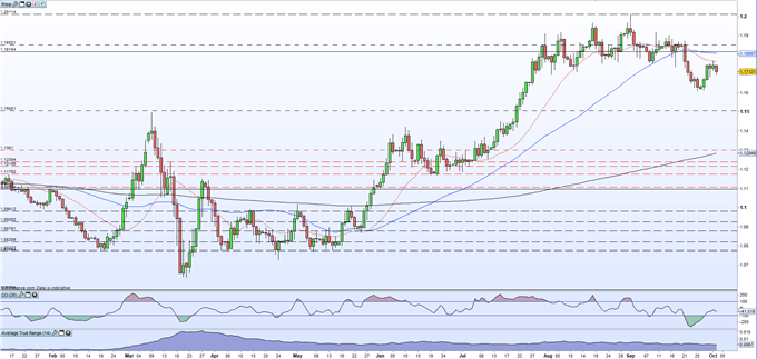 EUR/USD Price Remains Under Pressure After Lowly Inflation Data; US NFP Next Important Release
