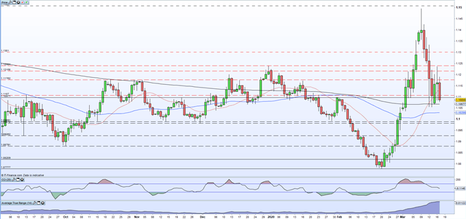 EUR/USD Price Slides After Eurozone and German Sentiment Crashes