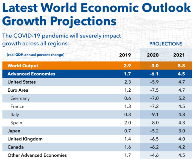 Image of IMF forecast