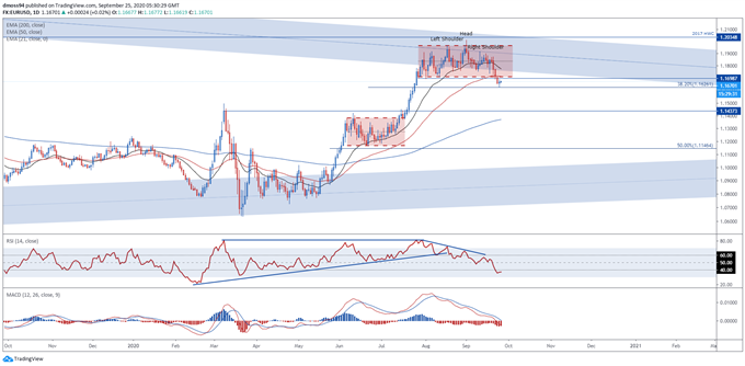 EUR/USD Rates May Extend Slide Lower on Covid-19 Second Wave Fears