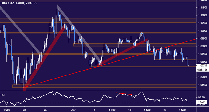 EUR/USD Technical Analysis: Euro Downtrend May Be Back in Play