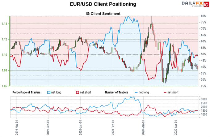 Euro vs US Dollar exchange rate, trader sentiment