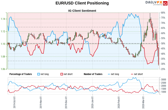 Euro vs US Dollar price, trader sentiment chart