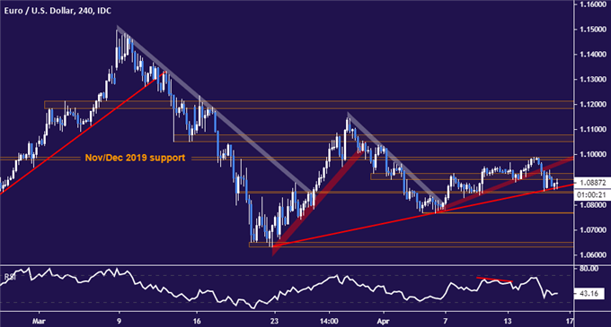 EUR/USD Technical Analysis: Euro Perched at Key Trend Barrier