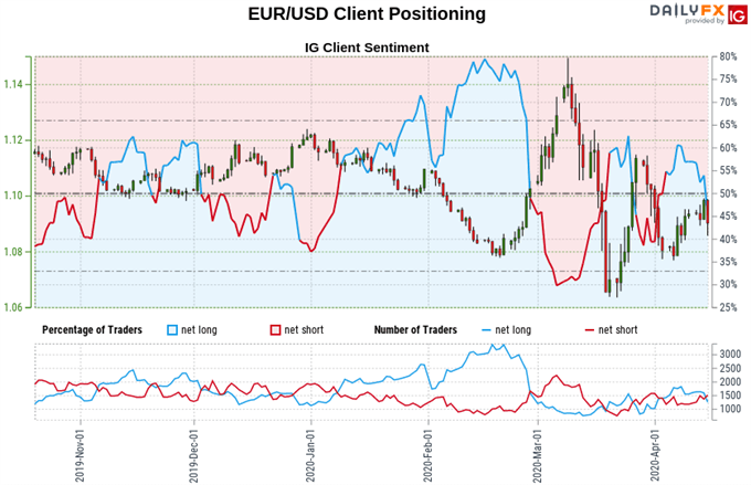 Euro vs US Dollar price, trader sentiment
