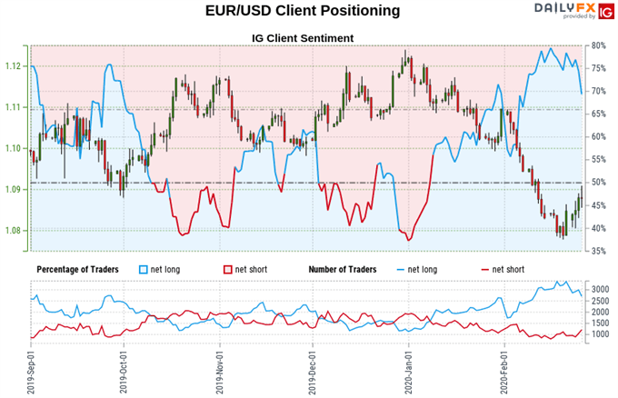 Chart of Euro vs US Dollar exchange rate, trader sentiment