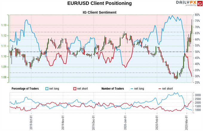 Chart of Euro vs US Dollar exchange rate, retail trader sentiment