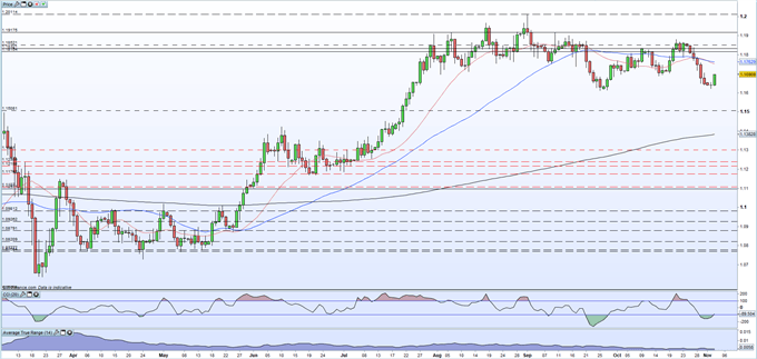 EUR/USD Tests 1.1700 on Pre-Election US Dollar Weakness