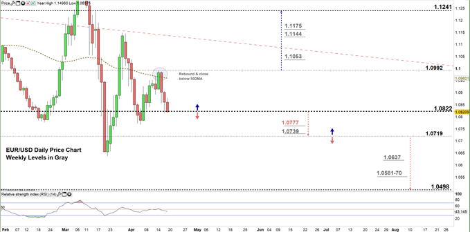 EURUSD Daily price chart 17-04-20 zoomed in