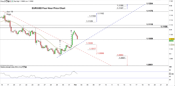 EURUSD Four Hour price chart 03-02-20