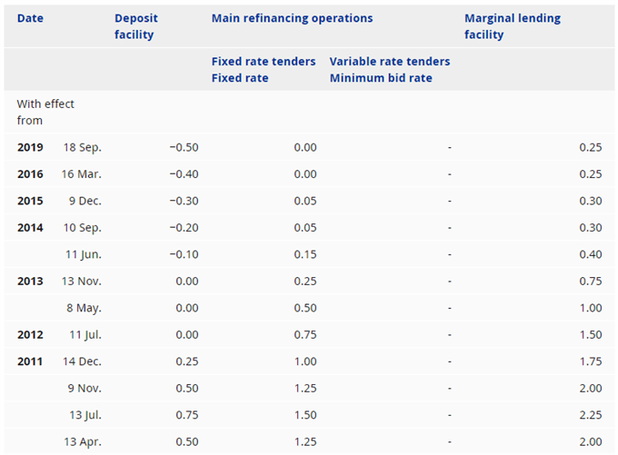Image of ECB interest rate decisions
