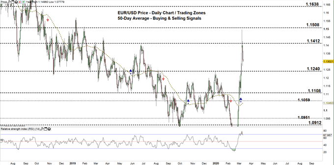 EURUSD Daily price chart 11-03-20 zoomed out