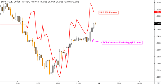 Euro Bounces as ECB Offers Extra QE on Virus, Will EUR/USD Gains Last?