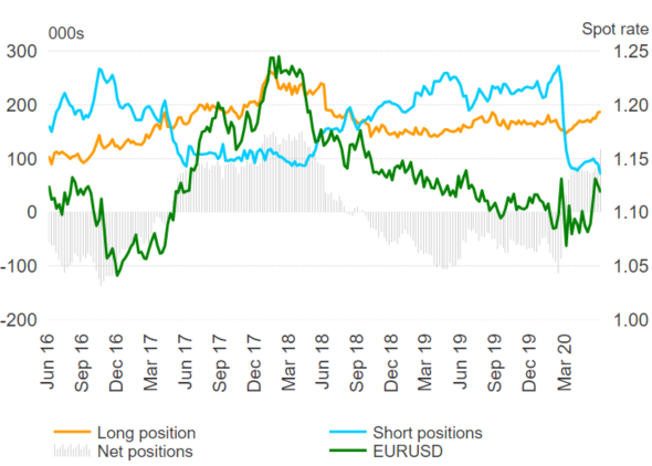 Euro Bulls Persist, US Dollar Net Shorts Largest Since May 2018 - COT Report