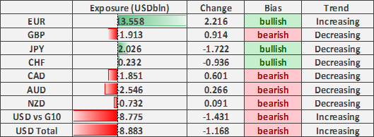 Euro Bulls Spike, US Dollar Out of Favour, Australian Dollar at Risk - COT Report