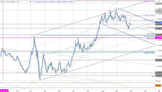 Euro Price Chart - EUR/USD Daily - Euro vs US Dollar Trade Outlook- Technical Forecast