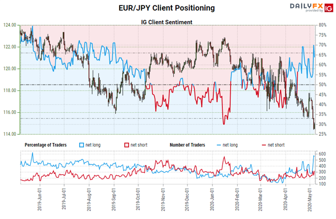 Euro Drops Below ECB Meeting Lows - Levels for EUR/JPY & EUR/USD Rates