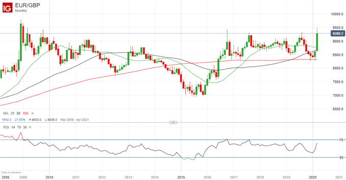 Euro Forecast: EUR/USD Outlook Remains Bearish