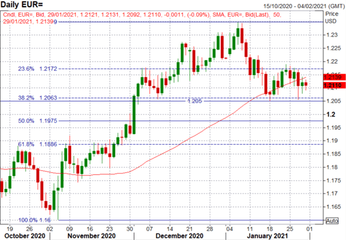 Euro Forecast: EUR/USD Upside Capped, Germany Avoids Q4 Contraction