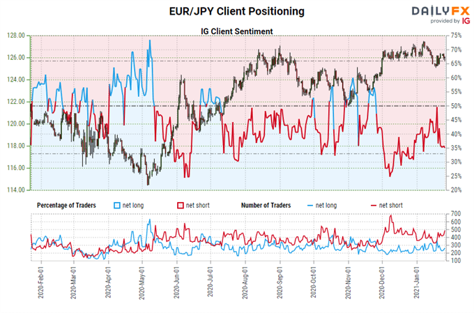 Euro Forecast: Trading Through Political Headwinds - Setups in EUR/JPY, EUR/USD Rates