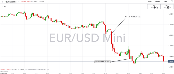 Euro Latest: EUR/USD Dives on Weak PMI, EU Recovery Optimism Questioned